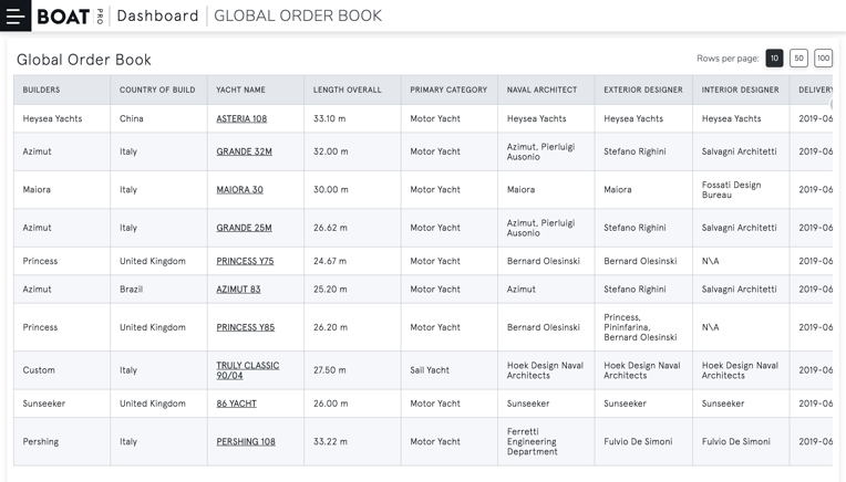 The industry leading Global Order Book